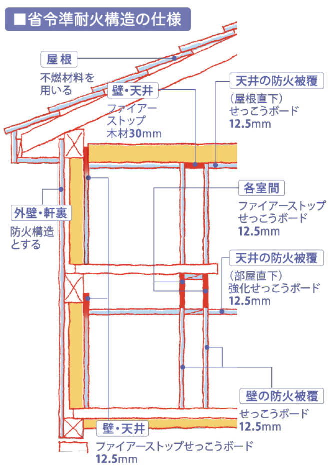 火災に強い耐火構造